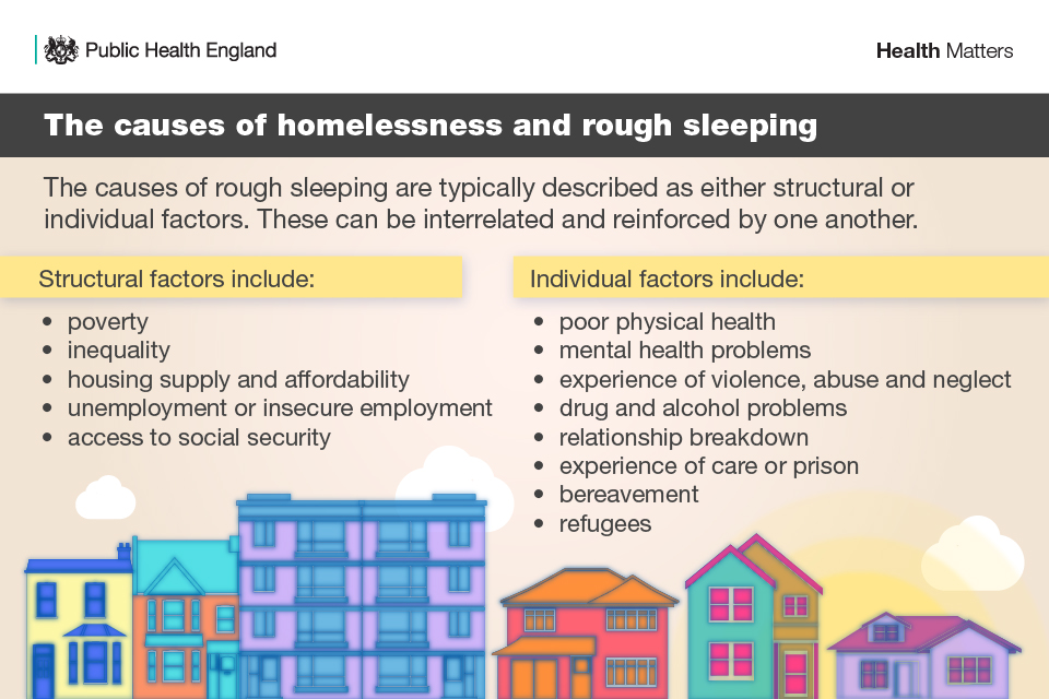 The causes of homelessness and rough sleeping - Public Health England